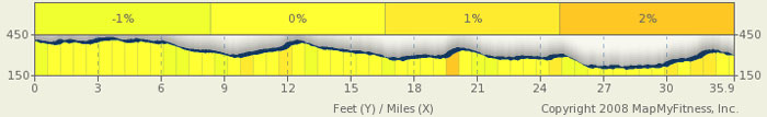 Natchez Trace Elevation Map - milepost 102-66