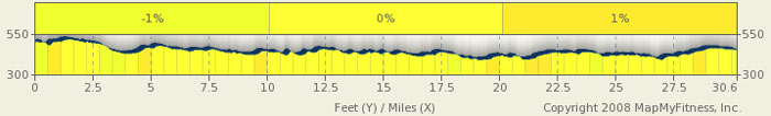 Natchez Trace Elevation Map - milepost 166-135